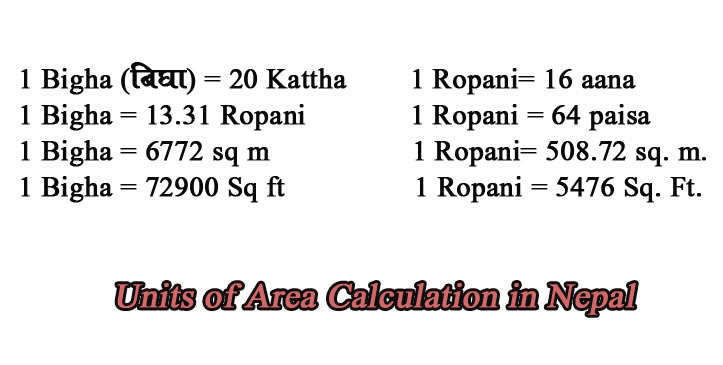 Area Calculation in Nepal, Ropani Anna , Kattha, Bigha haat and more