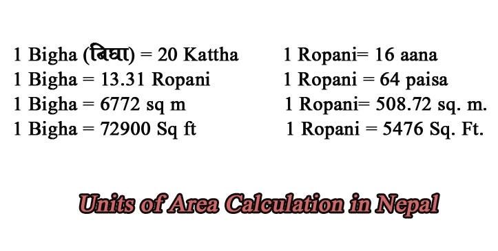 Area Calculation in Nepal, Ropani Anna , Kattha, Bigha haat and more