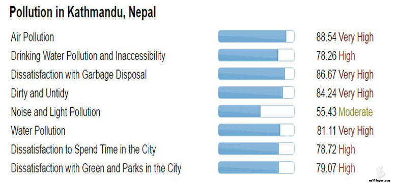 Only 8 images can say why Kathmandu is the most polluted city in the world